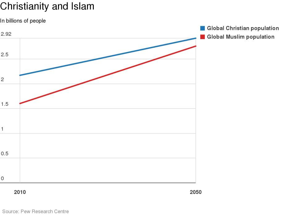 2050 religion