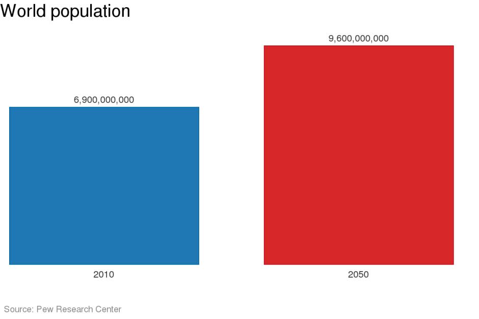 9,6miljard2050